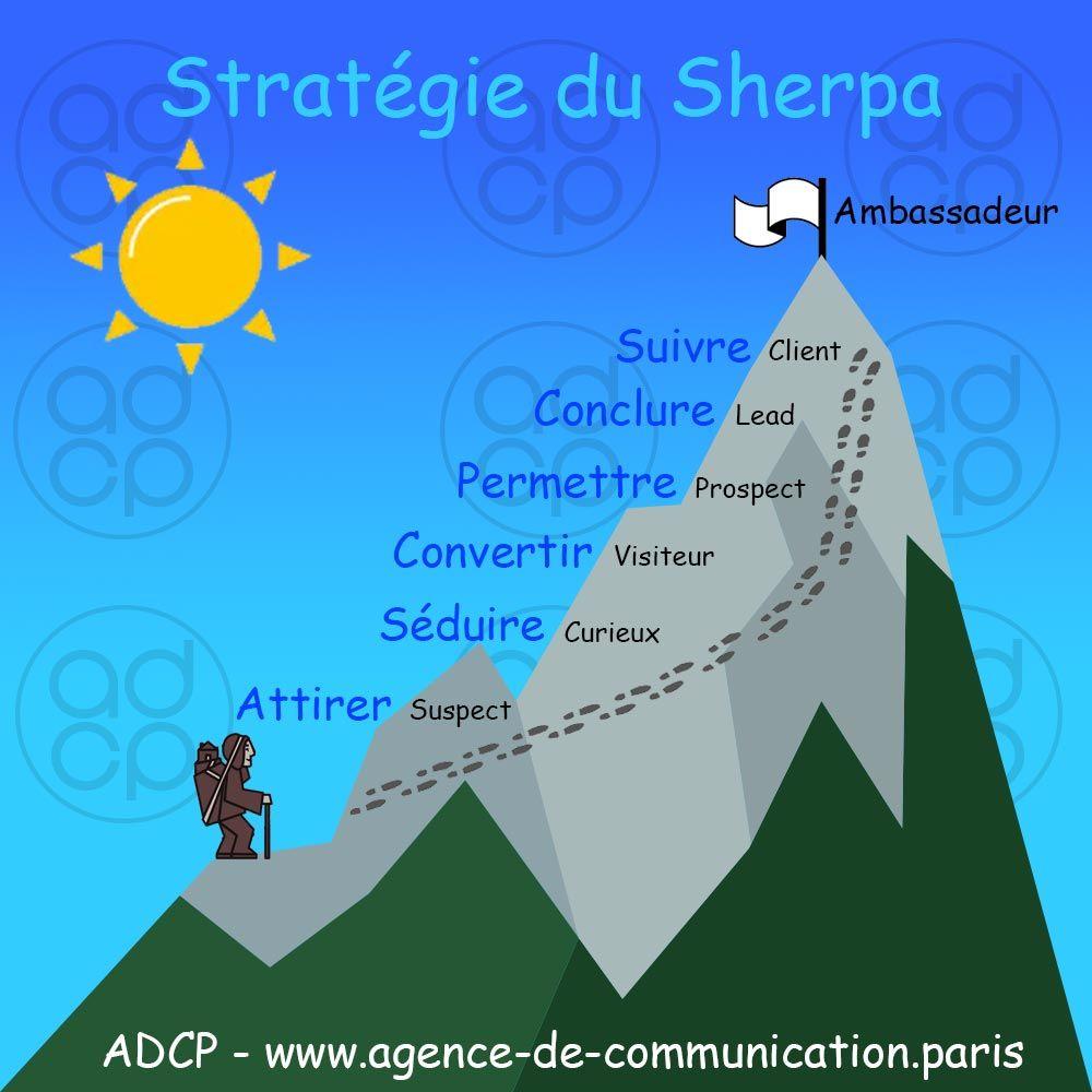 Stratégie Sherpa